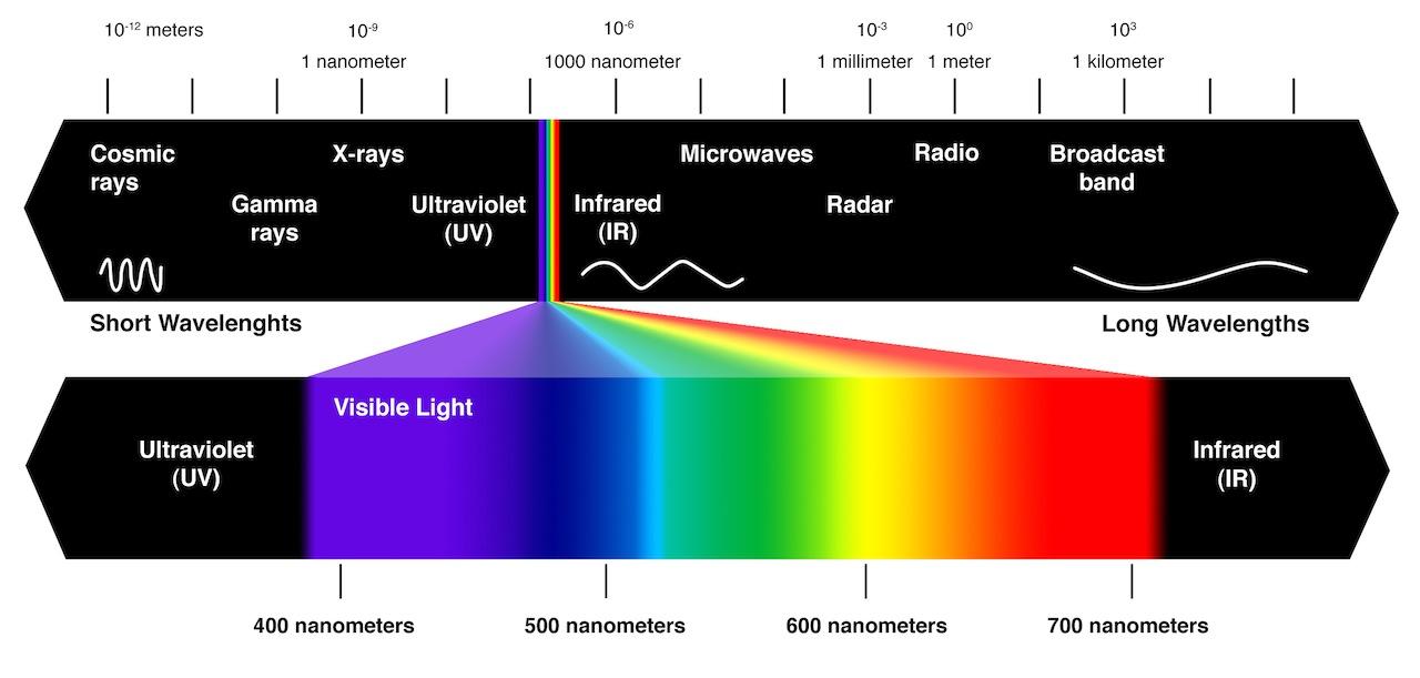 Visible Colour Spectrum, Colour Blindness & Colour Healing