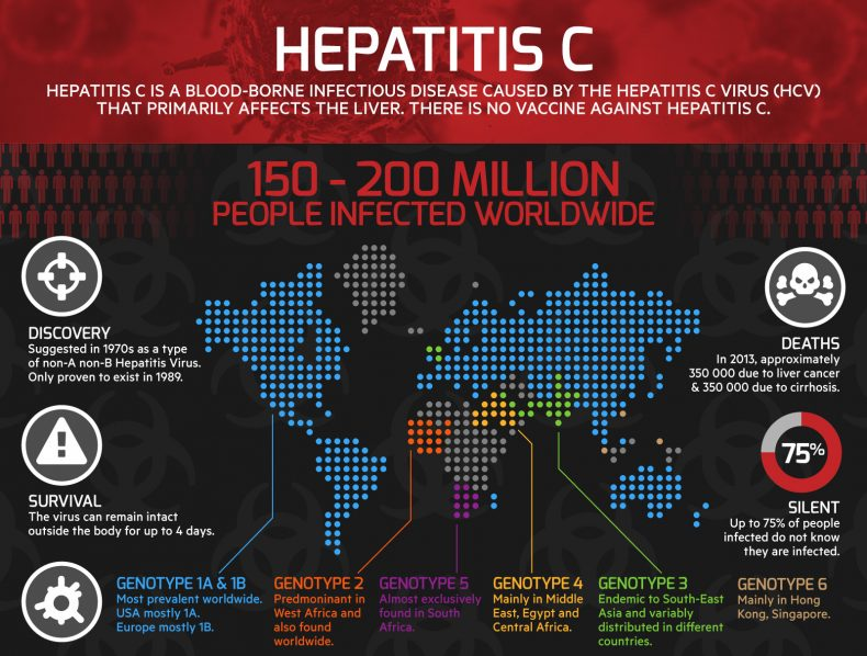 Infographic on Hepatitis C